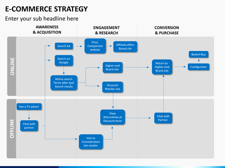 Ecommerce Business Plan Template Best Of E Merce Strategy Powerpoint Template
