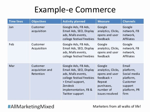 Ecommerce Business Plan Template Elegant Marketing Plan Sample