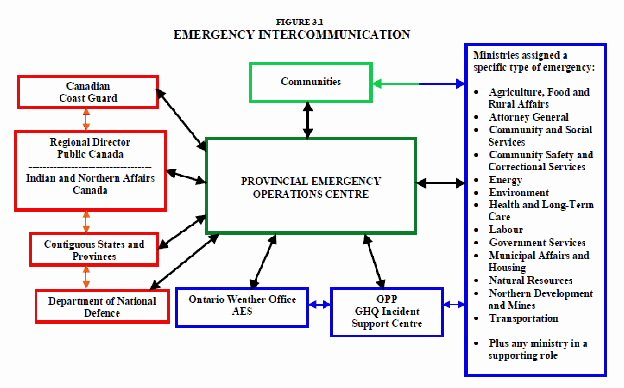 Emergency Communication Plan Template Elegant 7 Emergency Management Plan Examples Pdf
