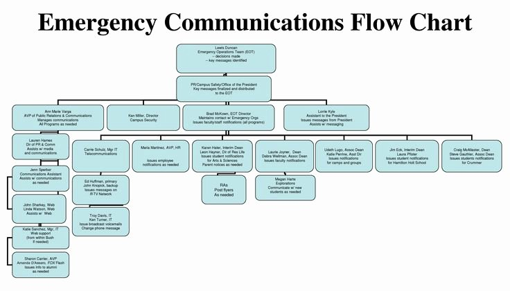 Emergency Communication Plan Template Lovely Floods for Kids Emergency Munications Plan Ppt