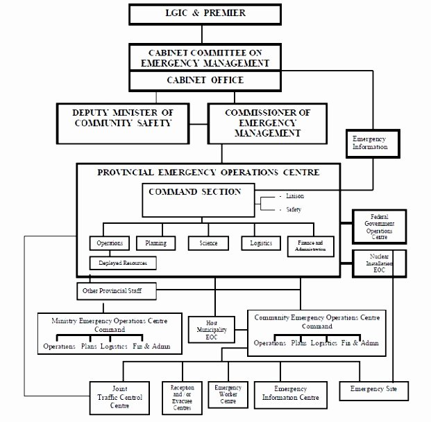 Emergency Operations Plan Template Awesome 5 Hospital Emergency Operations Plan Template Yriti