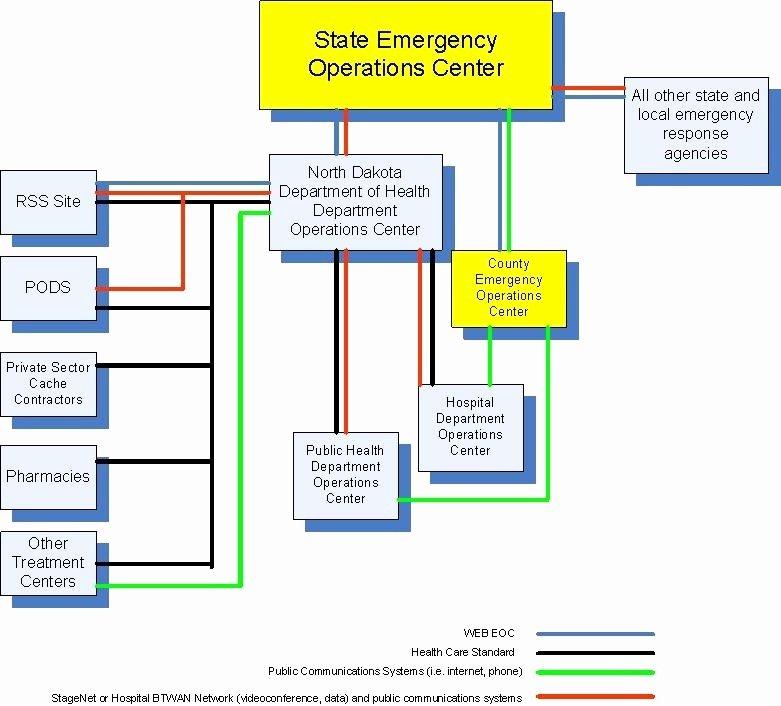 Emergency Operations Plan Template Inspirational Emergency Response Plan Template