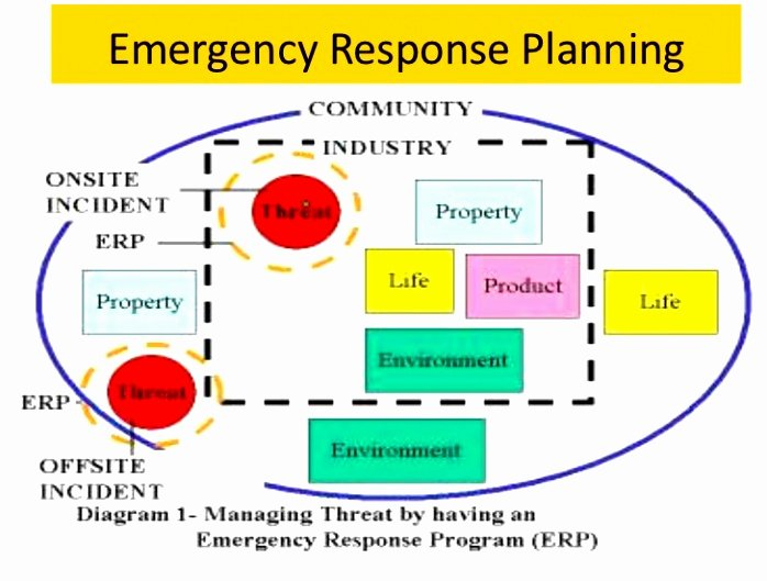 Emergency Operations Plan Template Unique 5 Hospital Emergency Operations Plan Template Yriti