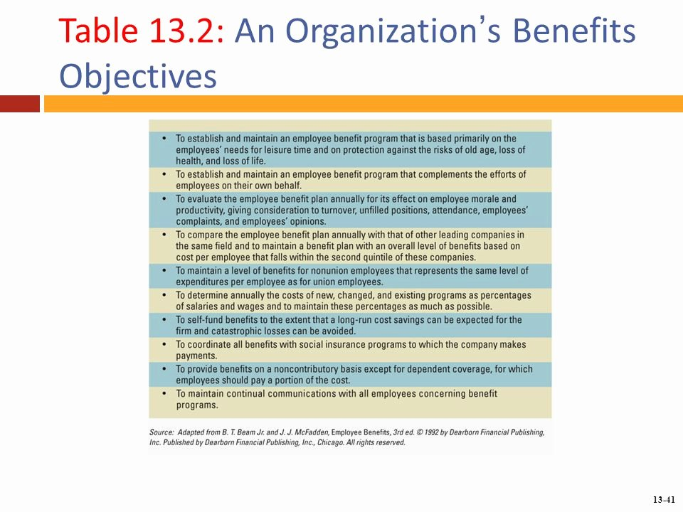 Employee Benefits Package Template Elegant Chapter 13 Providing Employee Benefits Ppt