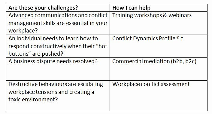 Employee Conflict Resolution Template Unique Conflict Management
