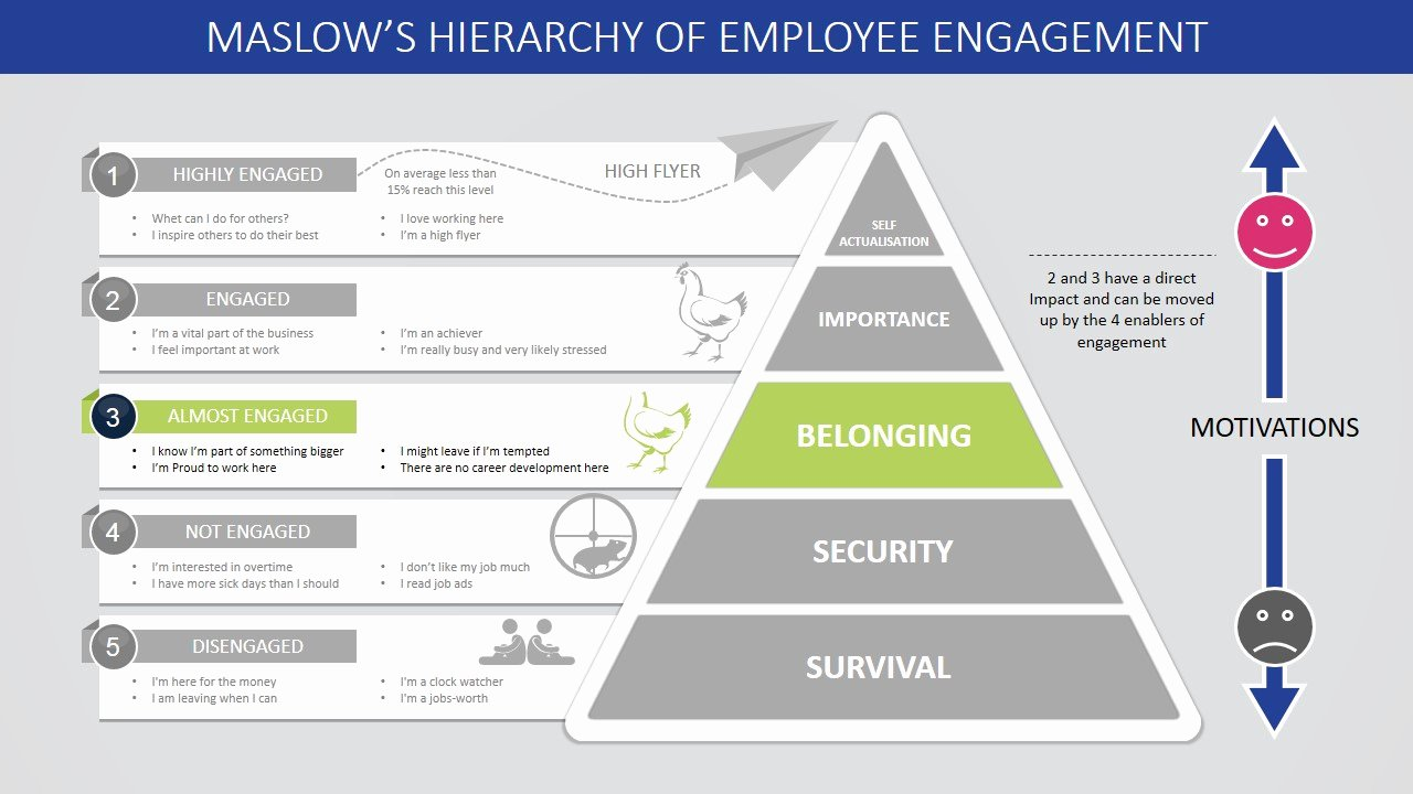 Employee Engagement Plan Template Luxury Maslow S Hierarchy Of Employee Engagement Powerpoint