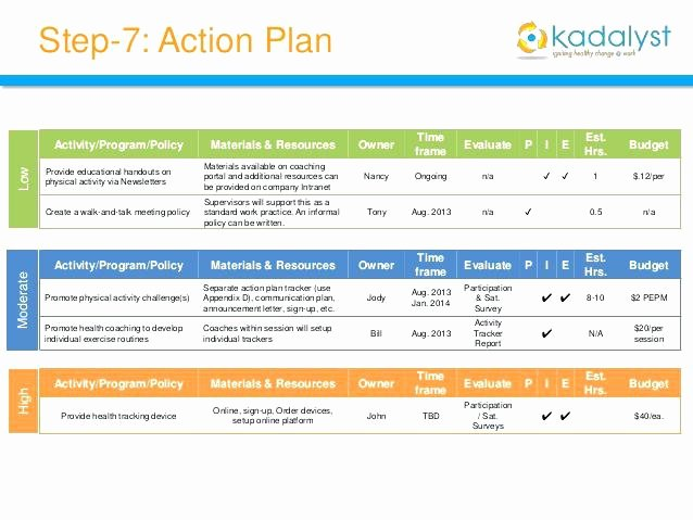 Employee Engagement Plan Template New Employee Engagement Action Plan Template – Shopsapphire