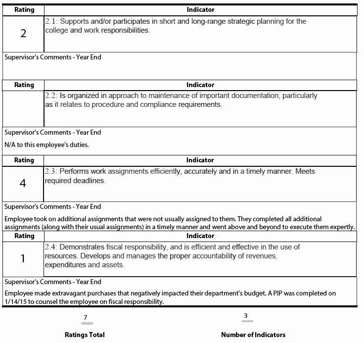 Employee Evaluation Template Excel Inspirational Employee Performance Review Template Excel