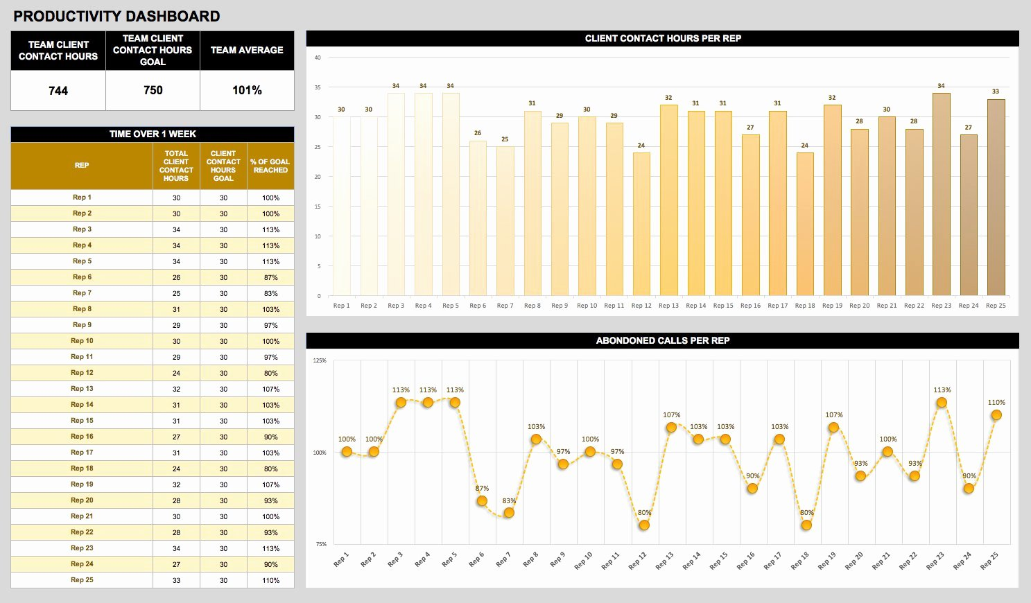 Employee Productivity Tracking Template New Free Dashboard Templates Samples Examples Smartsheet
