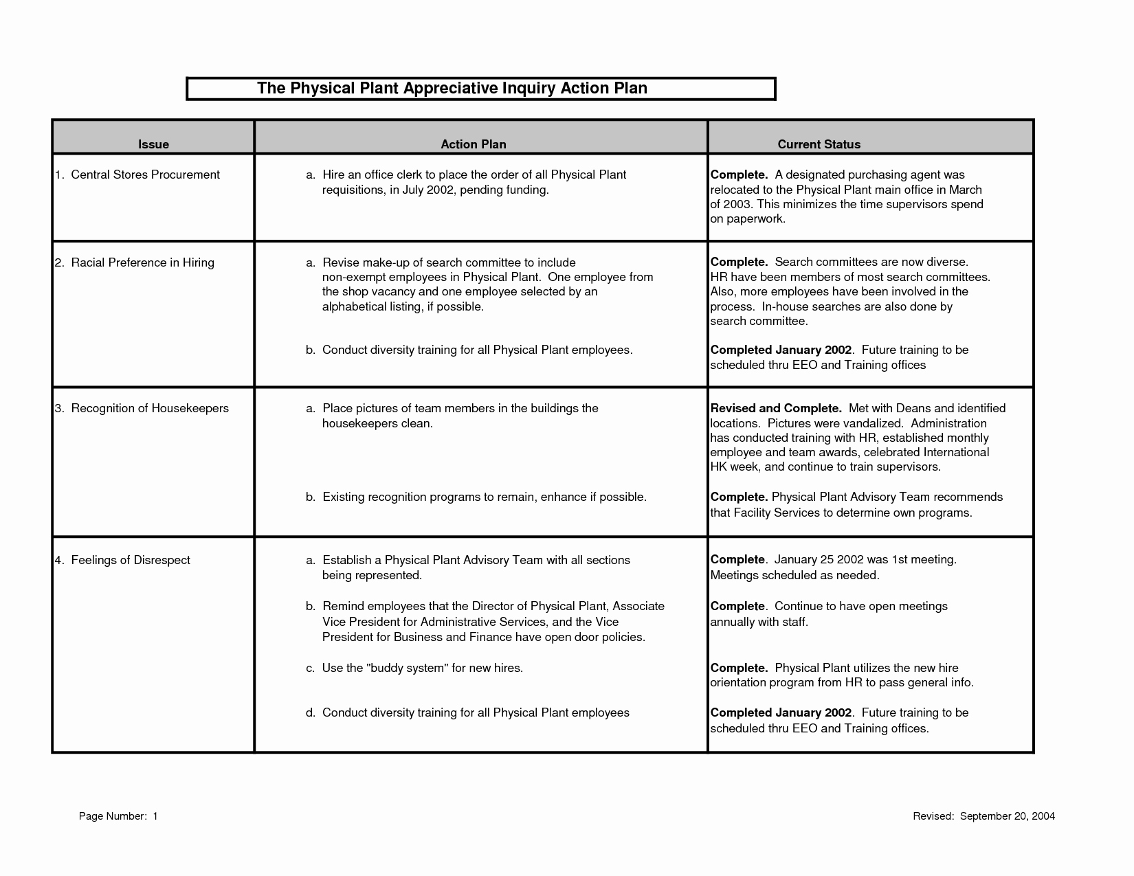 Employee Work Plan Template Elegant Employee Performance Action Plan Template