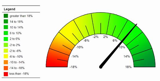 Excel Gauge Chart Template Elegant Microsoft Excel Gauge Chart Template