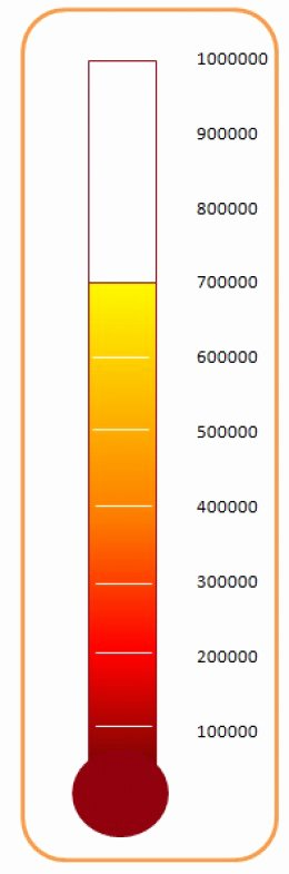 Excel thermometer Chart Template Luxury How to Create and Configure A Bubble Chart Template In