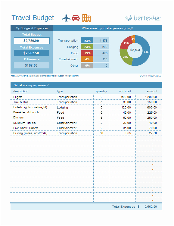 Excel Travel Expense Template Awesome Travel Bud Worksheet