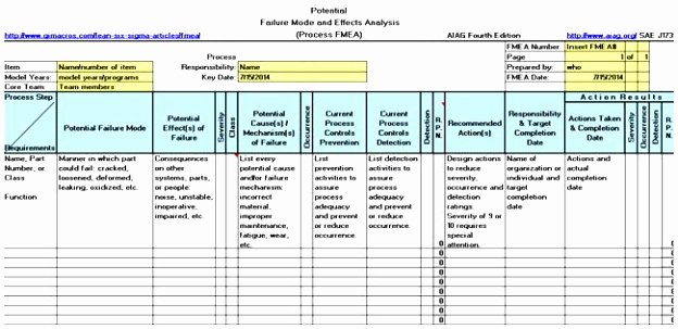 Failure Analysis Report Template New 6 Failure Analysis Report Template Free Yeiuy