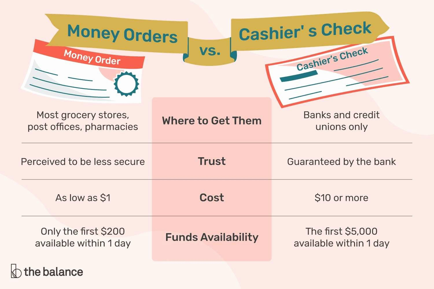 Fake Cashiers Check Template Elegant Fake Cashiers Check Template Unique Money order Vs Cashier