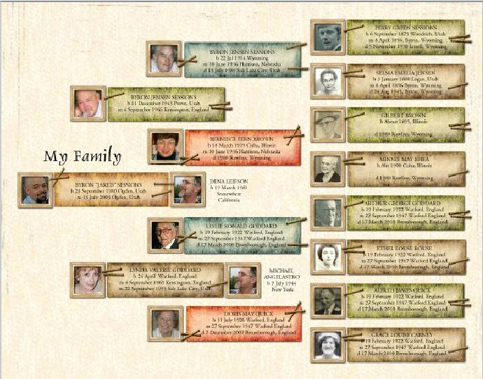 Family History Books Template Awesome Preserving Heritage 14x11 Family Tree Poster Template