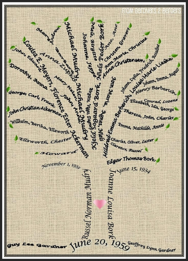Family Tree Art Template Awesome From Gardners 2 Bergers Family Tree Word Art Tutorial
