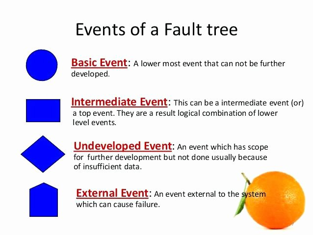 Fault Tree Analysis Template Beautiful Fault Tree Diagram software Free Analysis Templates