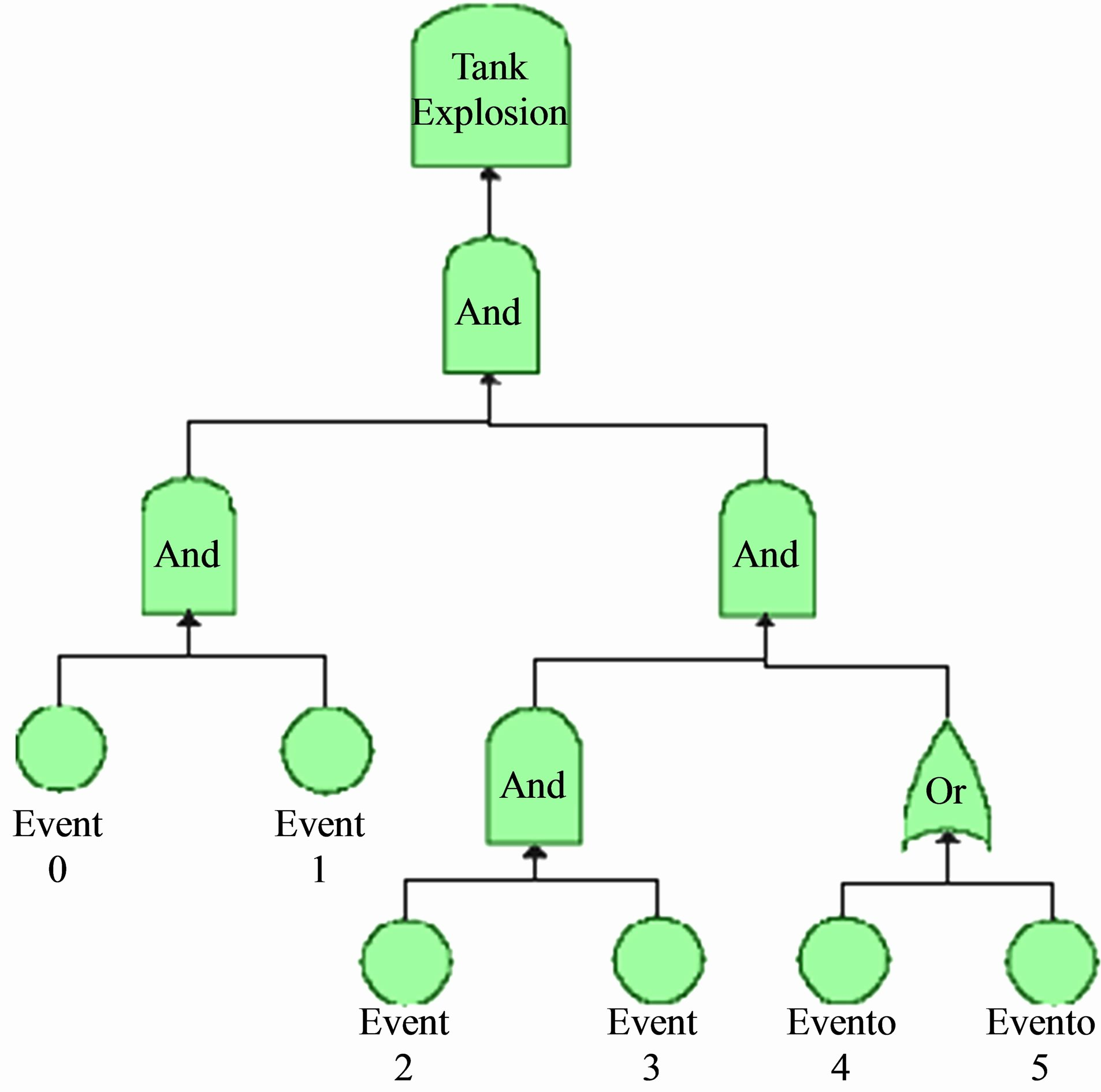 Fault Tree Analysis Template Best Of Analysis Fault Tree Analysis Template
