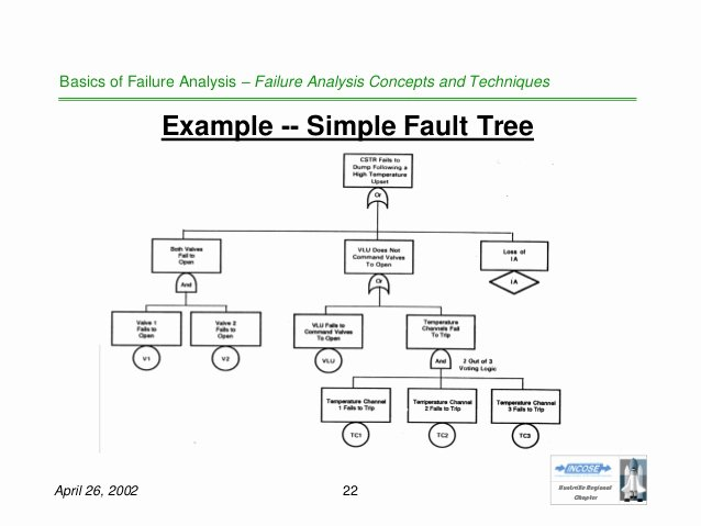 Fault Tree Analysis Template Fresh Basics Of Failure Analysis