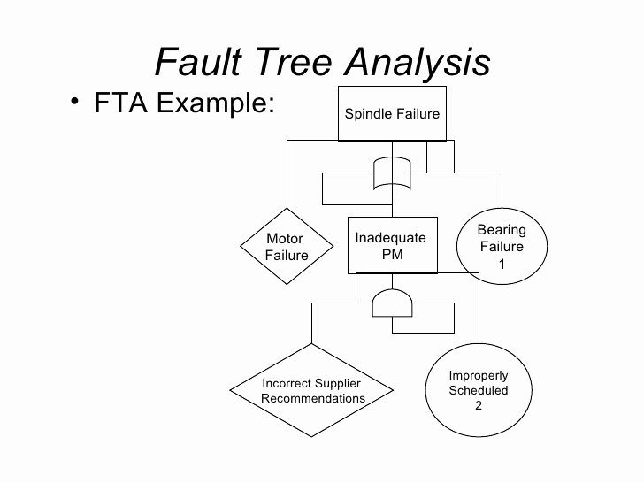 Fault Tree Analysis Template Fresh Human Factors