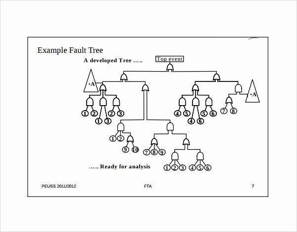 Fault Tree Analysis Template Inspirational 8 Fault Tree Templates to Download