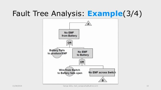 Fault Tree Analysis Template New Fault Tree Analysis