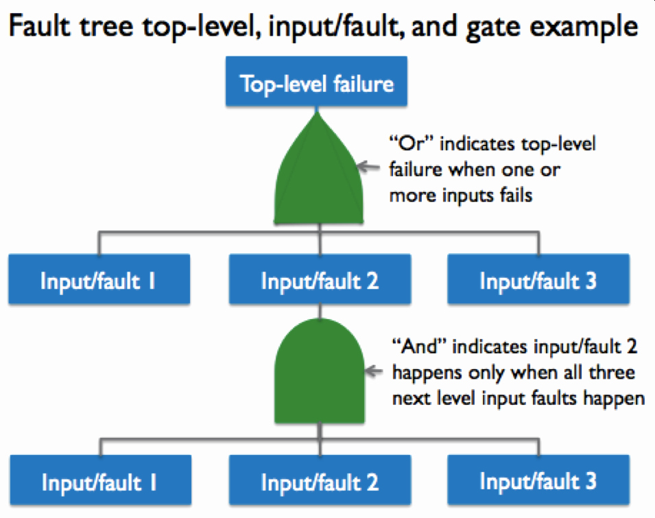 Fault Tree Analysis Template Unique tools – Page 2 – Value Generation Partners Vblog
