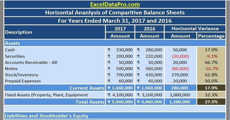 Financial Analysis Excel Template Beautiful Download Balance Sheet Horizontal Analysis Excel Template