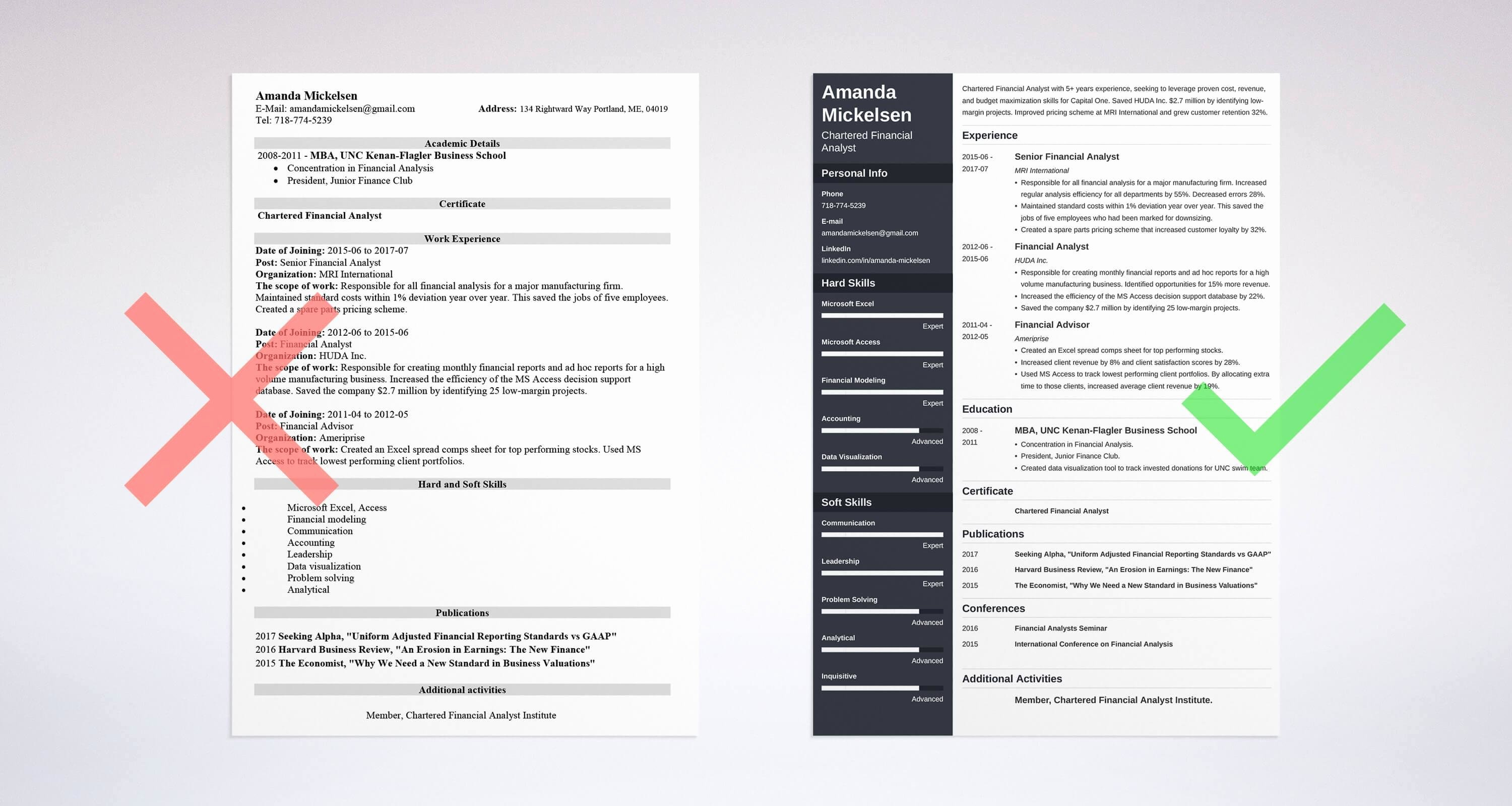 Financial Analyst Resume Template Awesome Financial Analyst Resume Sample & Plete Guide [ 20