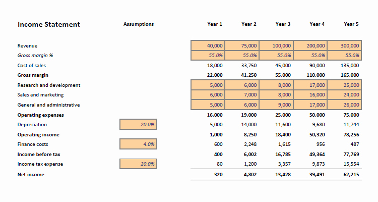 Financial Projection Template Excel Elegant Financial Projections Template