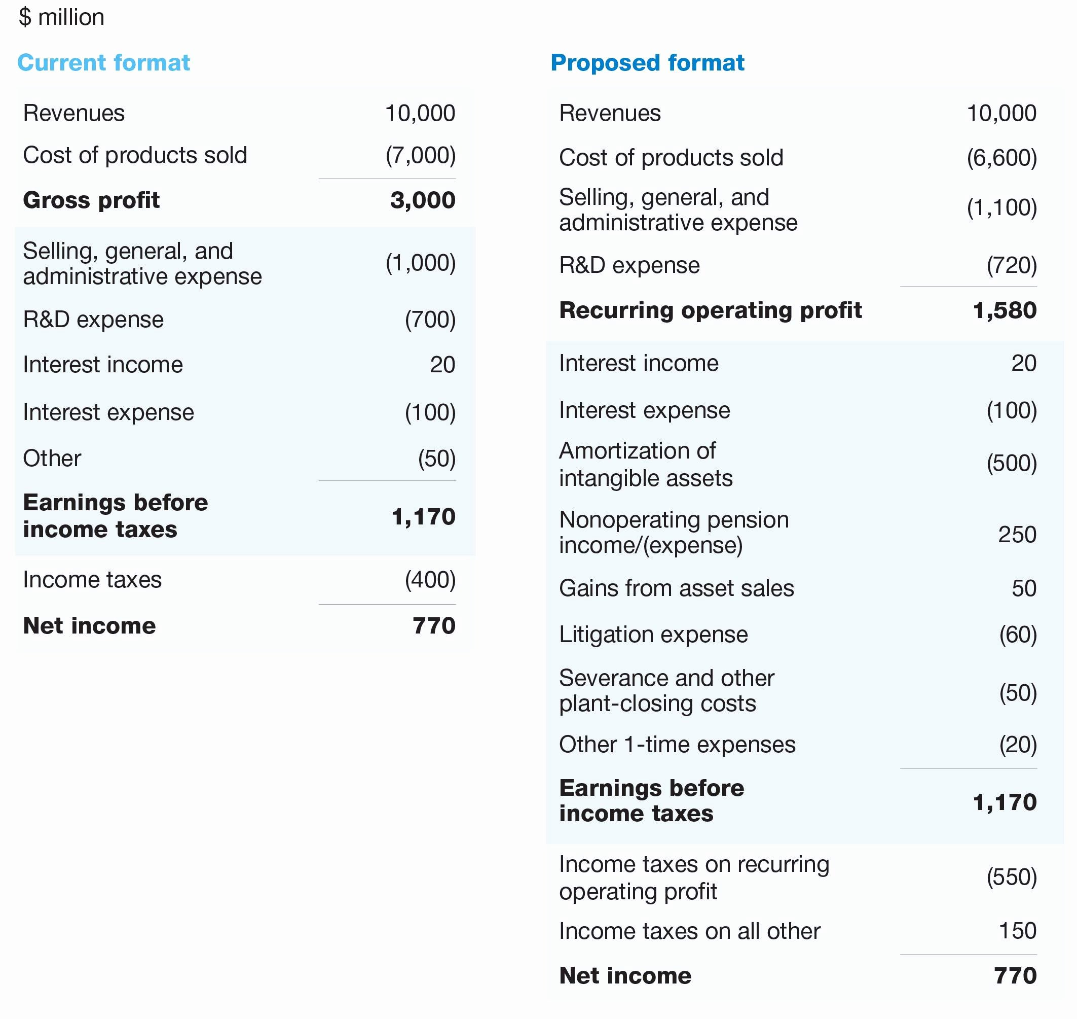 Financial Statement Effects Template Luxury Interim Financial Statements Example