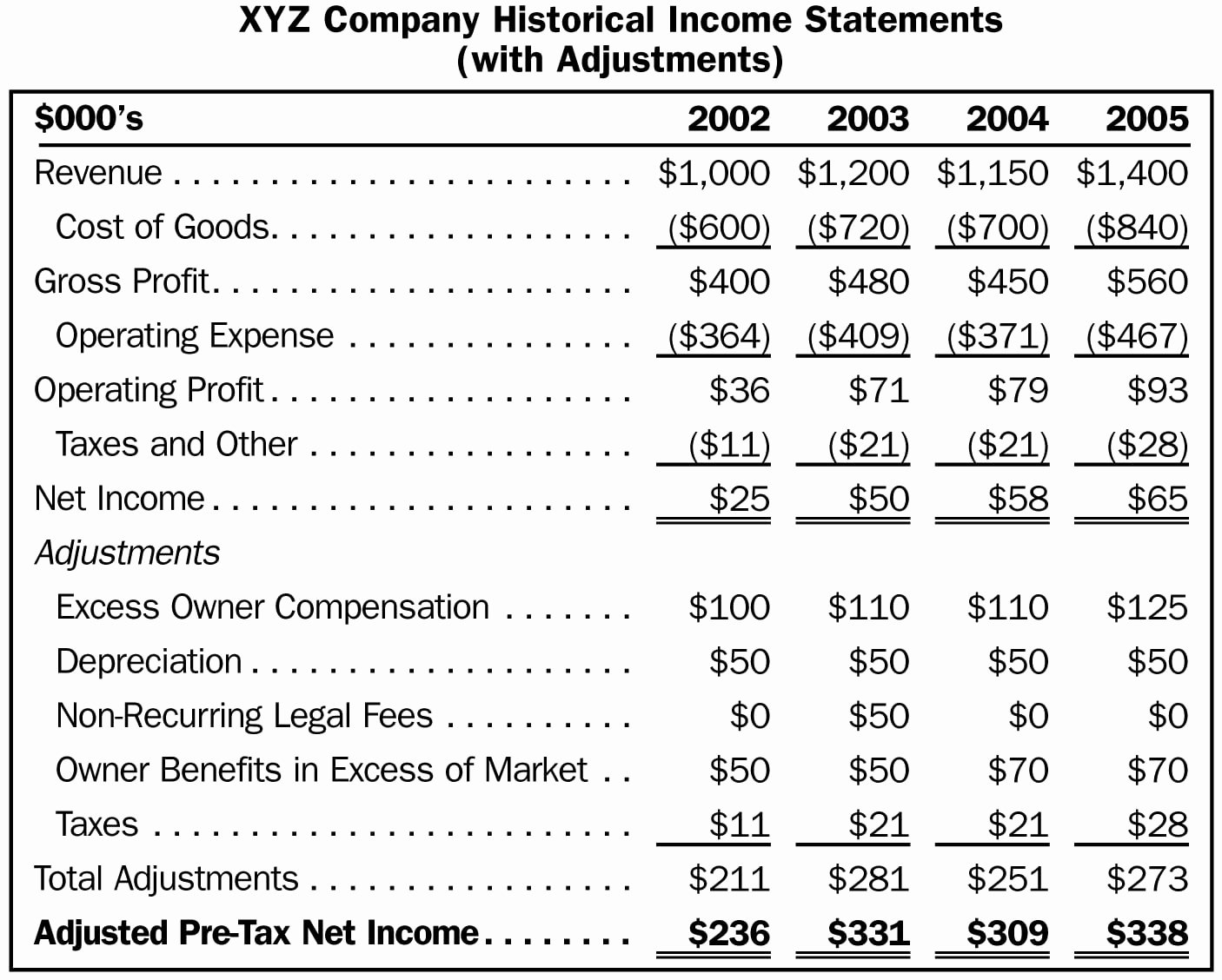 Financial Statement Template Word Awesome Financial Statement Templates