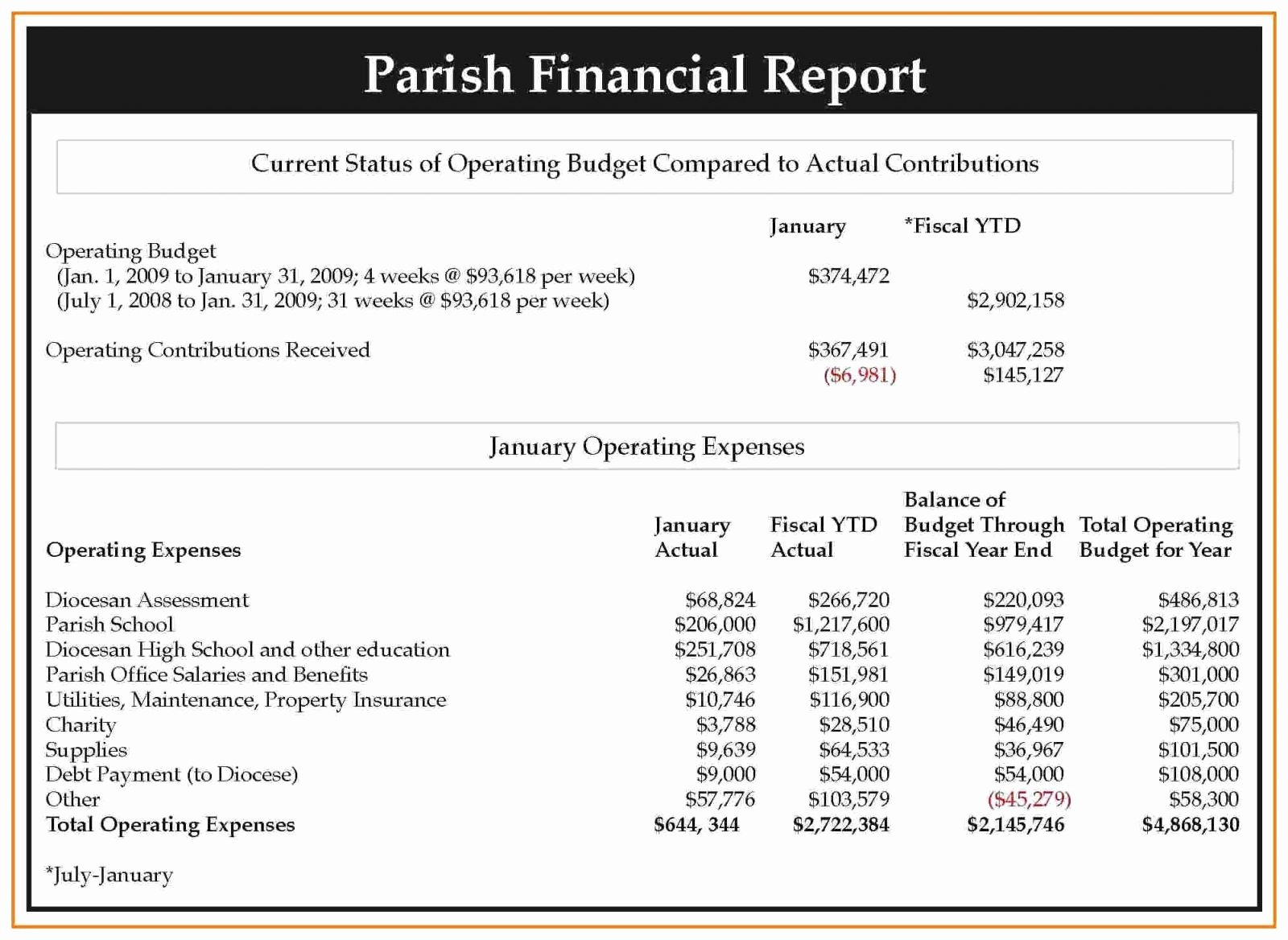 Financial Statements Template Pdf Elegant Sample Annual Reports Maggi Locustdesign Co Report Nursing