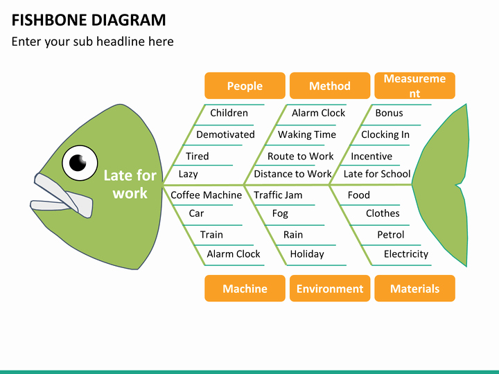 Fishbone Diagram Template Powerpoint Awesome Fishbone Diagram Powerpoint Template