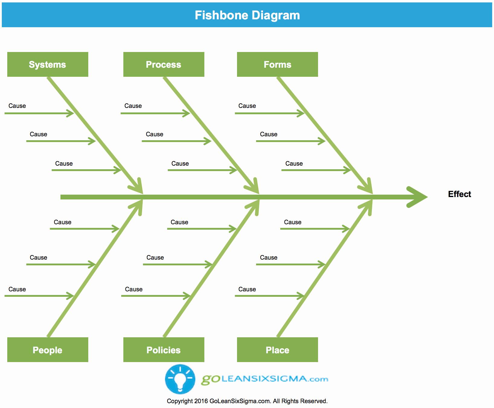 Fishbone Diagram Template Xls Awesome Fishbone Diagram Aka Cause & Effect Diagram Template