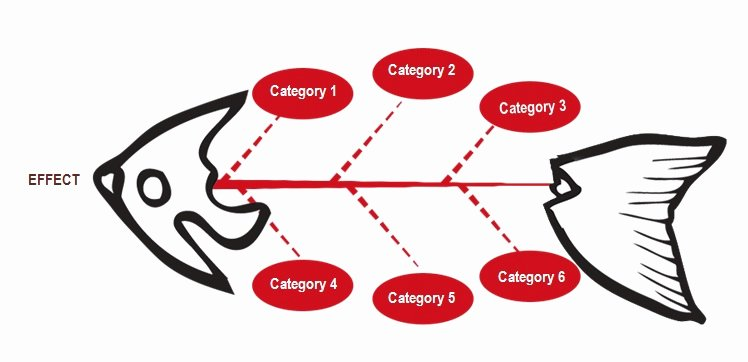 Fishbone Diagram Template Xls Elegant 15 Authorized Fishbone Diagram Templates Powerpoint