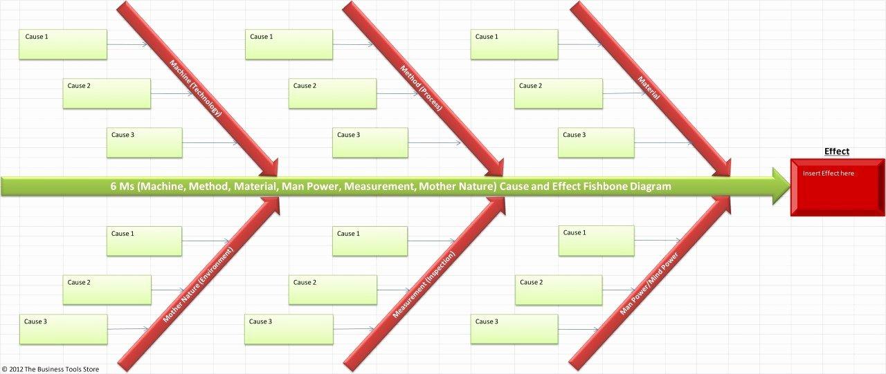 Fishbone Diagram Template Xls Unique Cause and Effect ishikawa Diagram Excel
