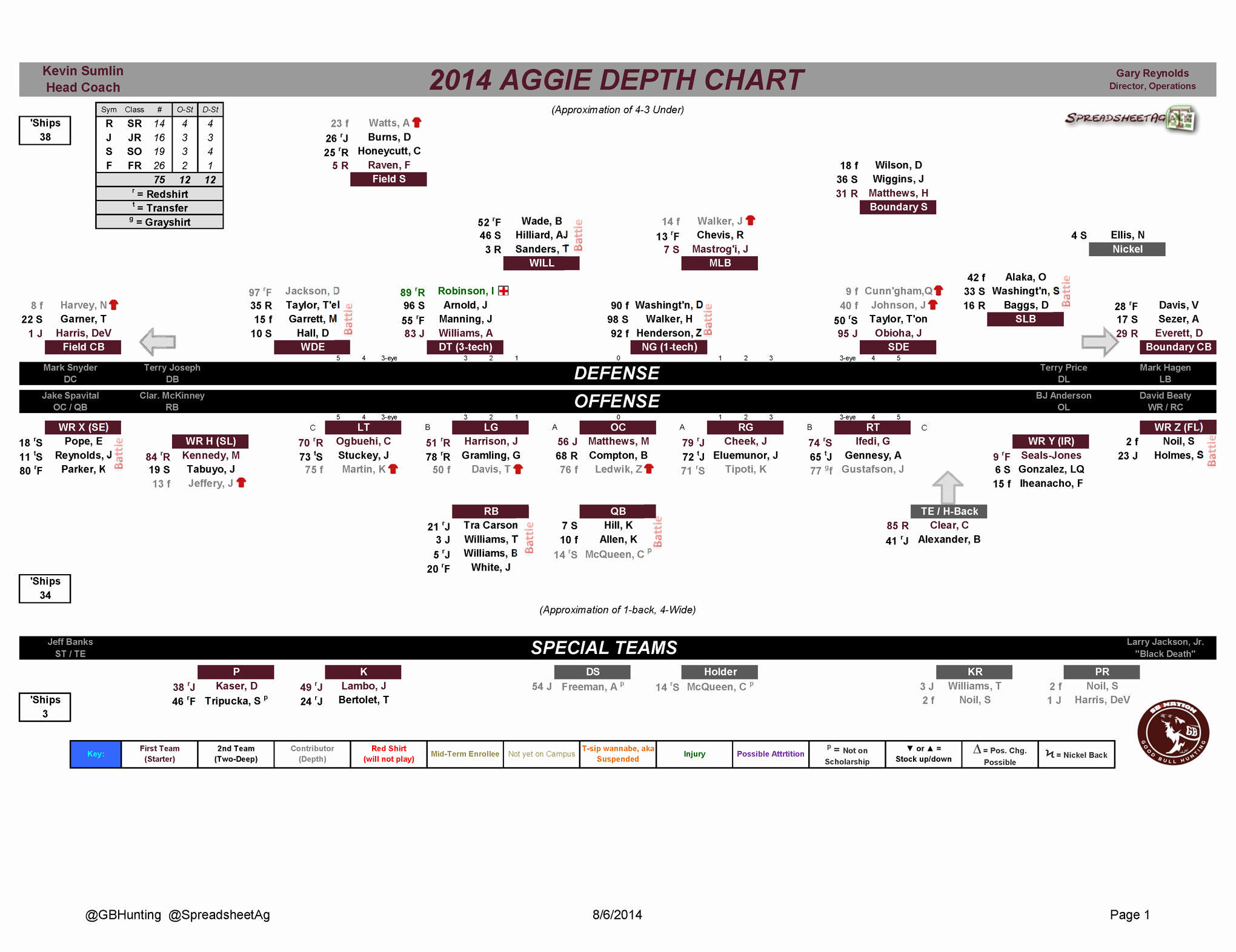 Football Depth Chart Template Awesome Texas A&m Football 2014 Depth Chart Good Bull Hunting