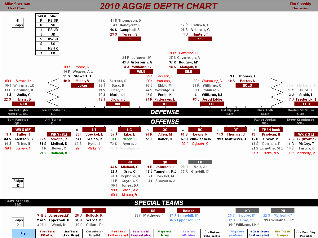 Football Depth Chart Template Beautiful 5 Must Have Cs Your Summer Football Program
