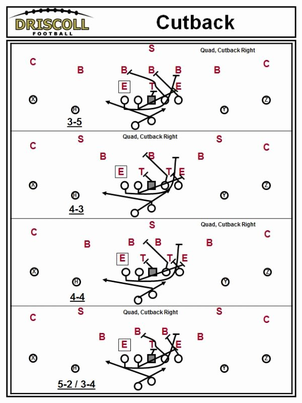Football Offensive formations Template Best Of Football Playbook Template