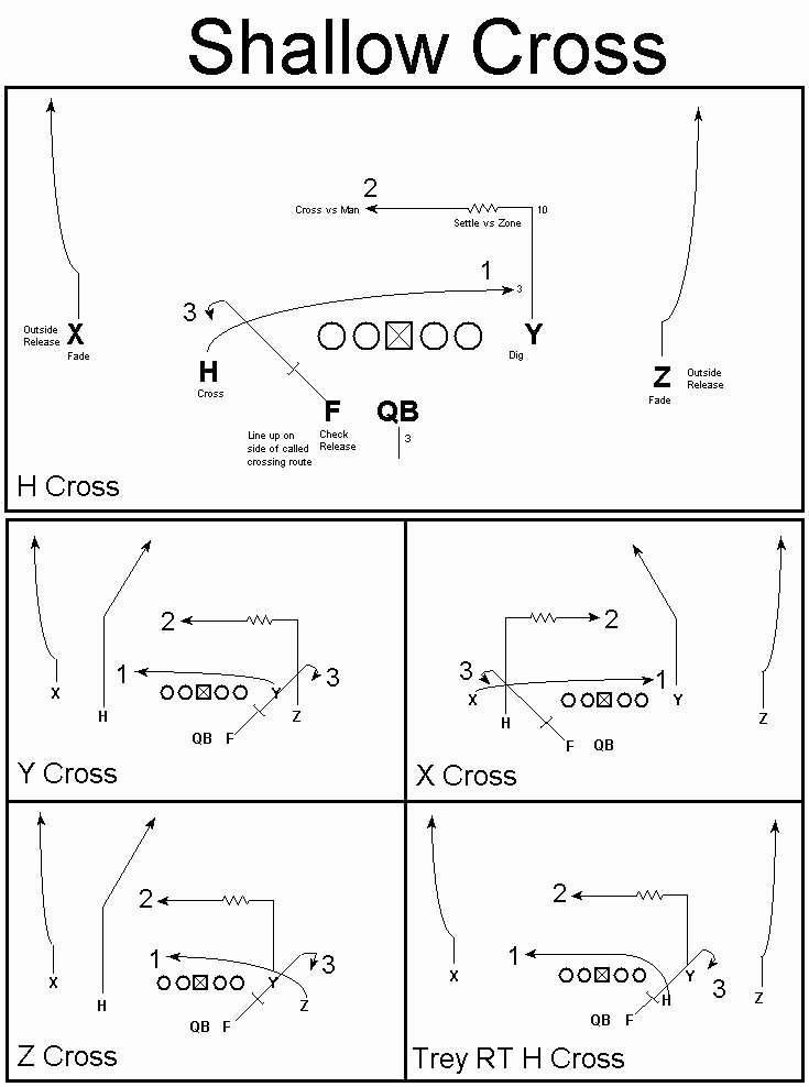 Football Offensive formations Template Elegant 40 Best Football Drills Images On Pinterest