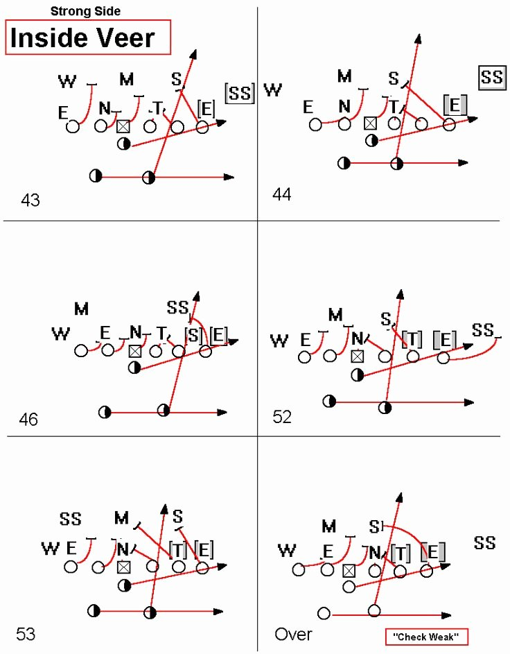 Football Offensive formations Template Elegant Football Plays 101 How to Design A Killer Football