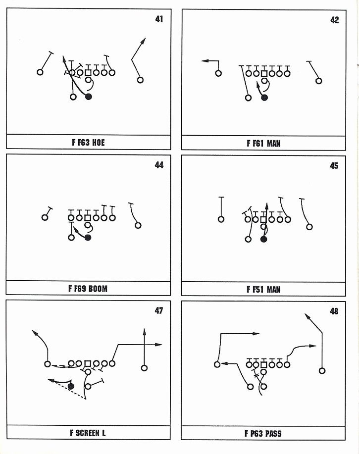 Football Offensive formations Template Fresh Creativity On Emaze