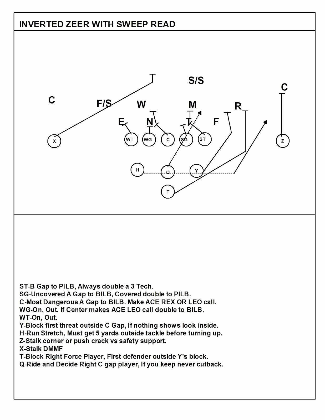 Football Offensive formations Template Lovely Wishbone formation Football Playbook