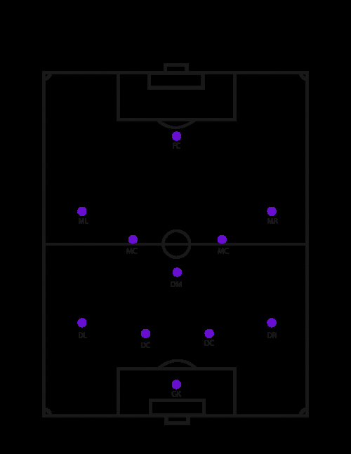 Football Offensive formations Template Luxury Football formations Template Tierianhenry