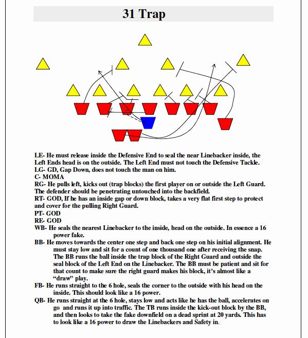Football Practice Plan Template Inspirational Football Practice Plans