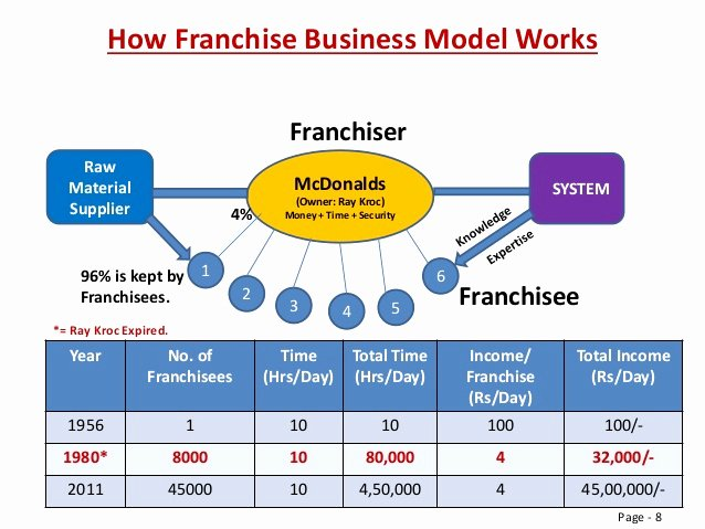 Franchise Business Plan Template Luxury or Franchise Business Plan Sample Pdf – Spakti