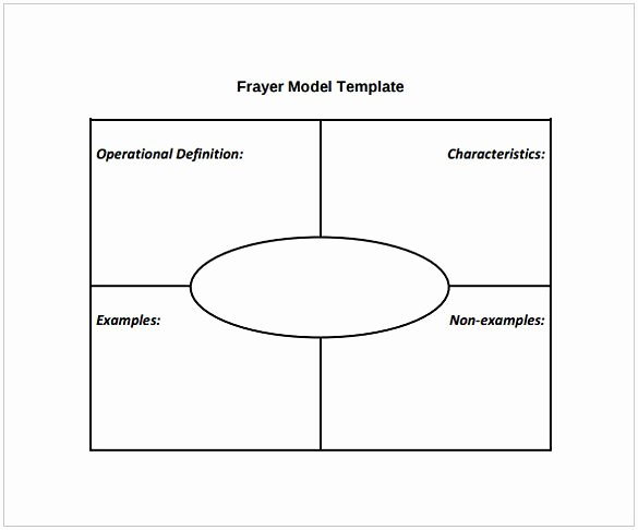 Frayer Model Template Pdf Awesome Frayer Model Pdf