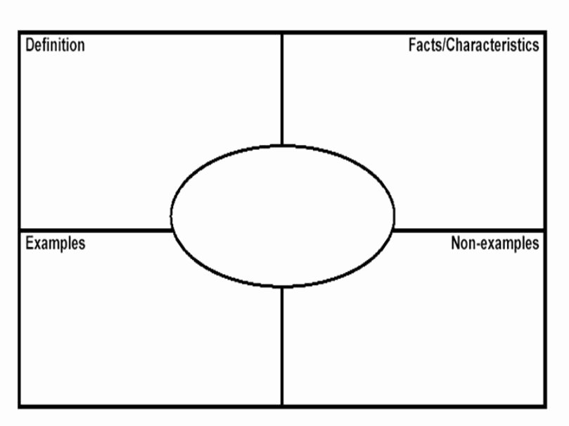 Frayer Model Template Pdf Beautiful 8 Best Of Printable Frayer Model Graphic organizers